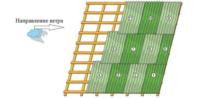 Последовательность укладки листов ондулина, в соответствии с направлением движения ветра