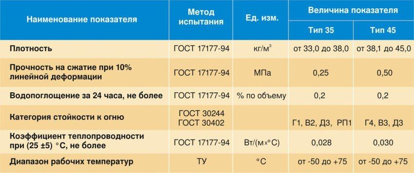 Таблица технических характеристик экструдированного пенополистирола