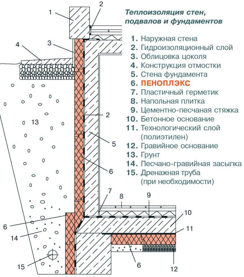 Утепление фундамента, подвала и стен с помощью пеноплекса