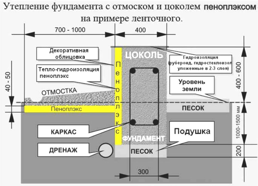 Пример утепления ленточного фундамента с помощью пеноплекса