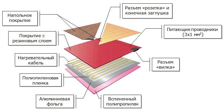 Схема обустройства теплого пола с использованием нагревательного кабеля
