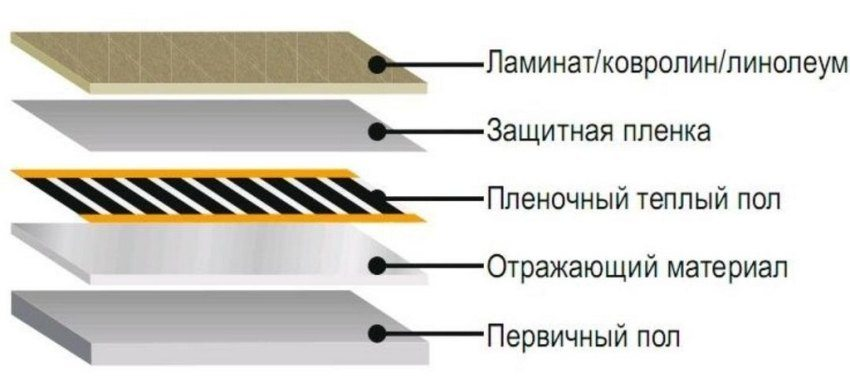 Схема обустройства теплого пола