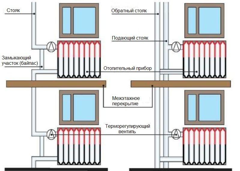Примеры установки терморегуляторов в однотрубной и двухтрубной системе отопления