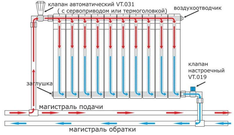 Схема правильной установки терморегулятора