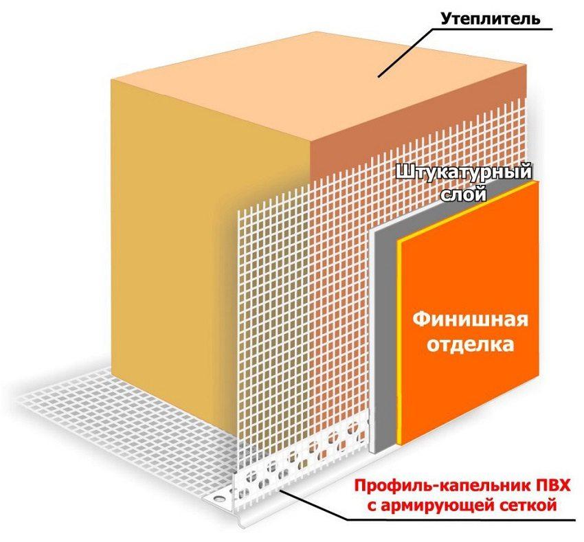 Технология облицовки стен с использованием пеноплекса