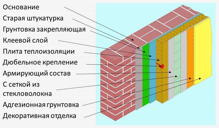 """Схема обустройства """"мокрого фасада"""" с декоративной отделкой"""