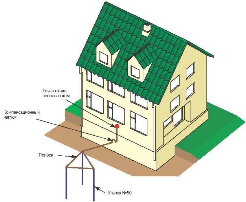 Схематическое изображение устройства заземления в частном доме