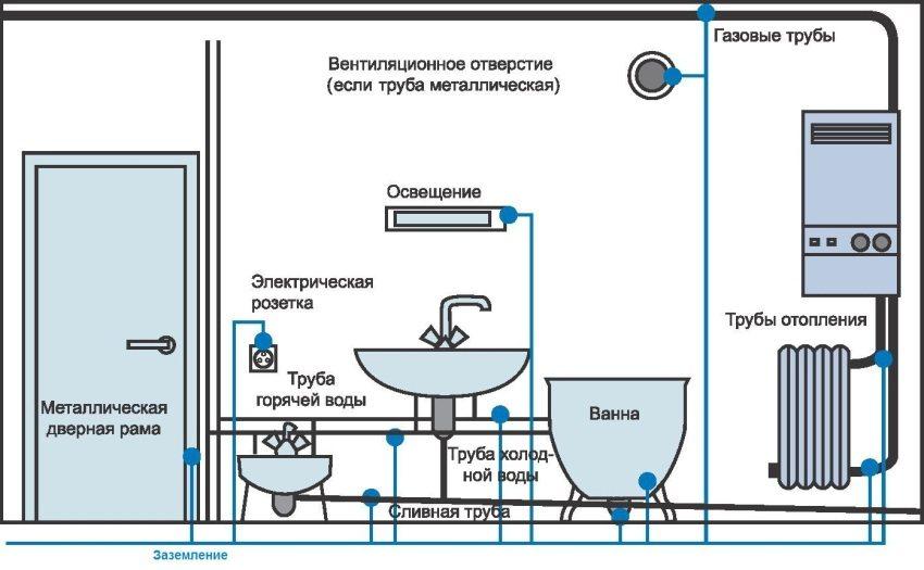 Принцип действия системы заземления