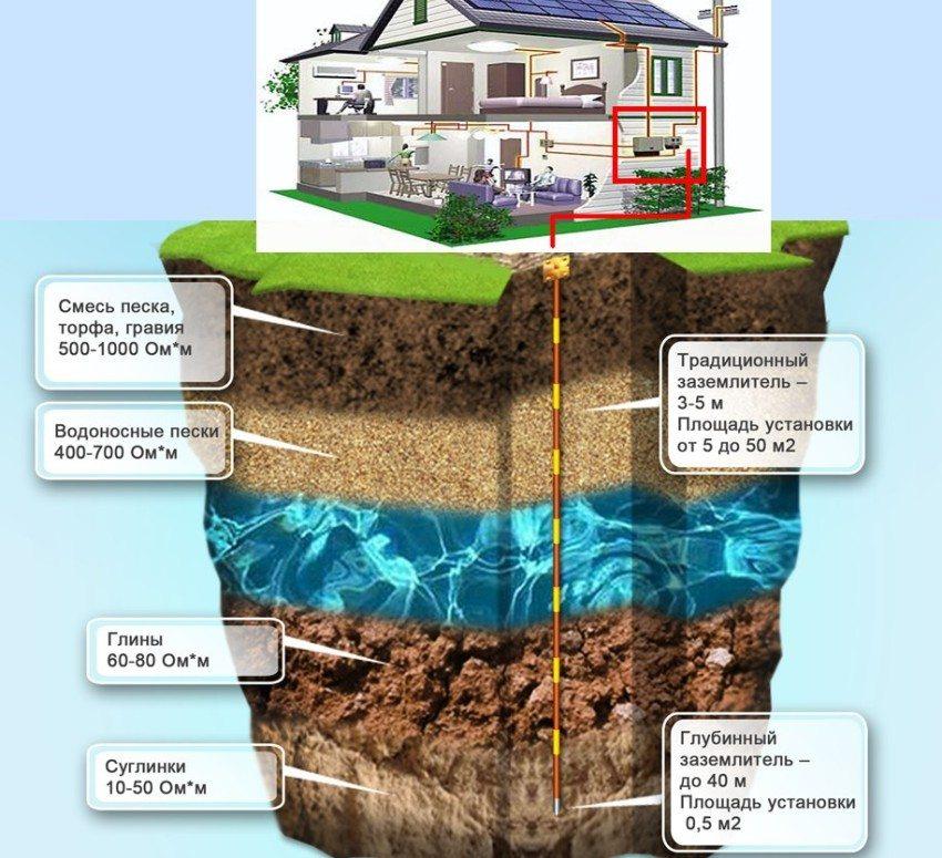 Показатели удельного сопротивления различных слоев грунта
