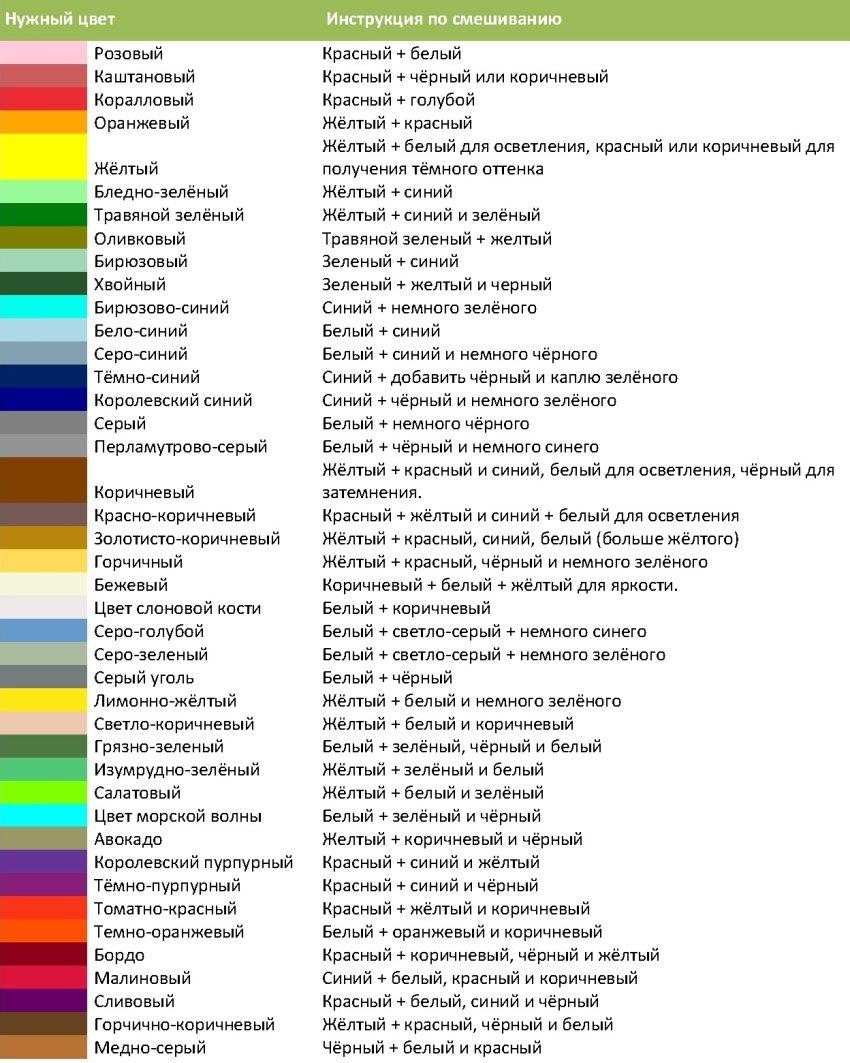 Инструкция по смешиванию цветов для получения желаемого оттенка штукатурной смеси