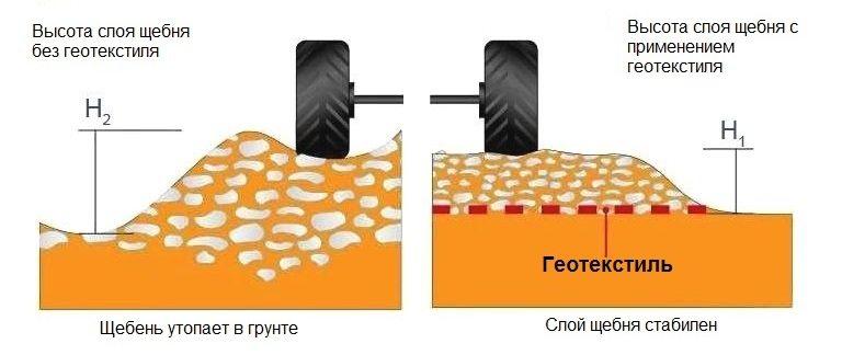 Пример обустройства дорожного покрытия с использованием геотекстиля