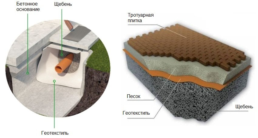 Нетканый геотекстиль подходит для создания дренажей и укладки тротуарной плитки