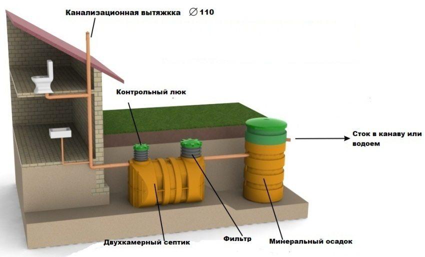 Пример автономной системы очистки стоков на участке, где преобладает плохопроницаемый грунт