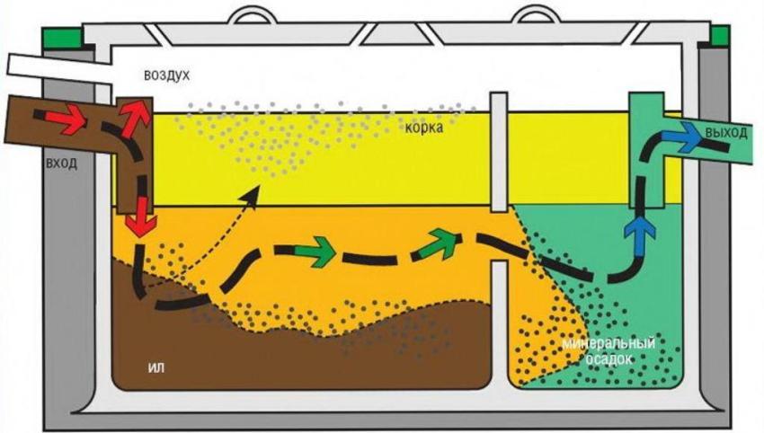 Схема движения стоков внутри септика