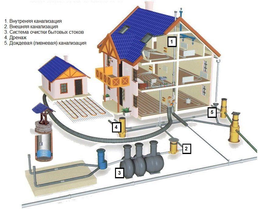 Схема внутренней и внешней канализации частного дома