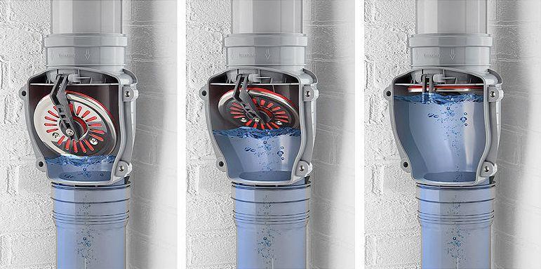 Автоматическое закрытие клапана во время обратного течения