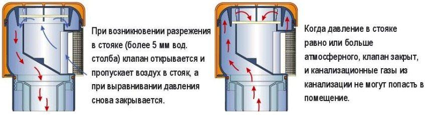 Принцип работы аэрационного клапана