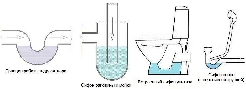 Принцип работы канализационного сифона