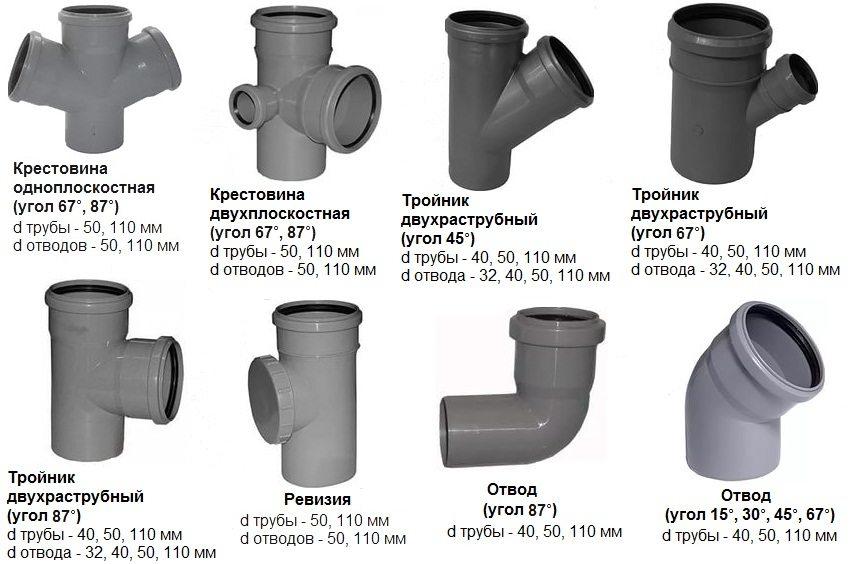 Виды канализационных соединений