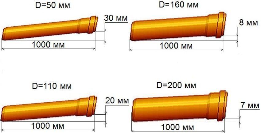 Схема необходимого наклона канализационных труб при их монтаже