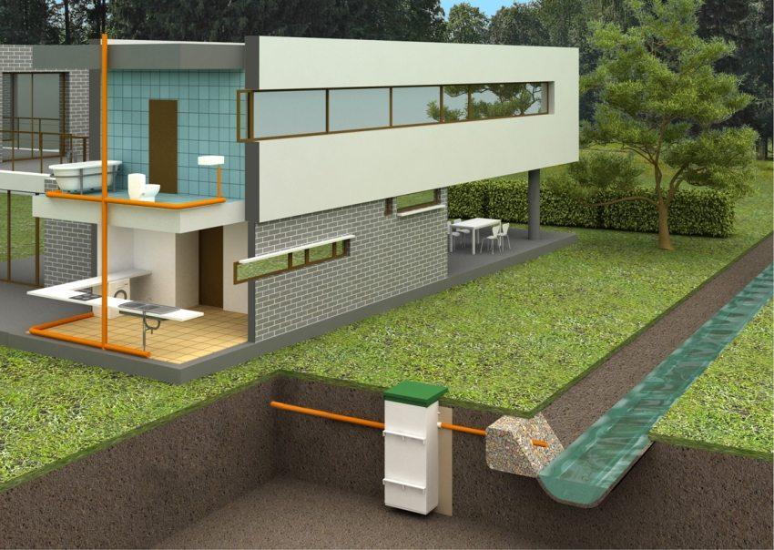 Пример обустройства системы канализации с применением станции биологической очистки