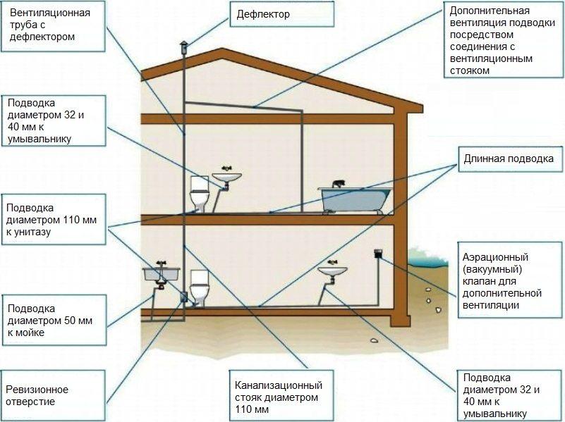 Канализация в частном доме: схема, глубина укладки.
