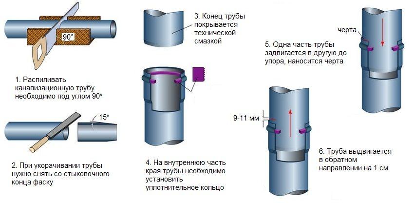 Инструкция по распиливанию и соединению пластиковых канализационных труб