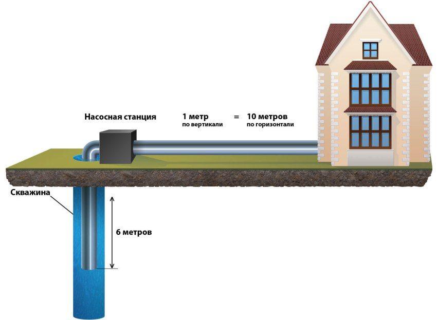 Схема работы станции с поверхностным насосом