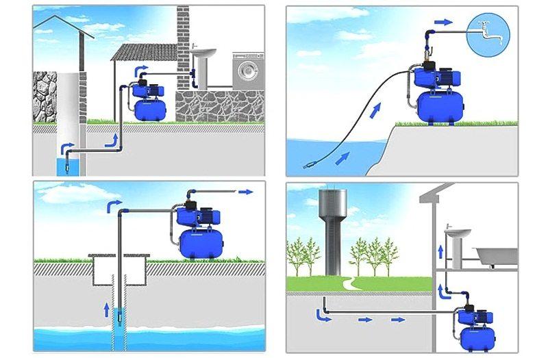 Принцип работы и варианты размещения насосной станции