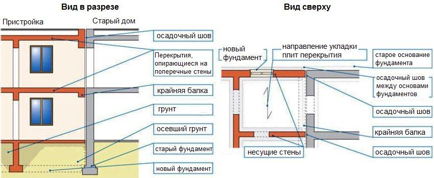 Схема обустройства пристройки к дому