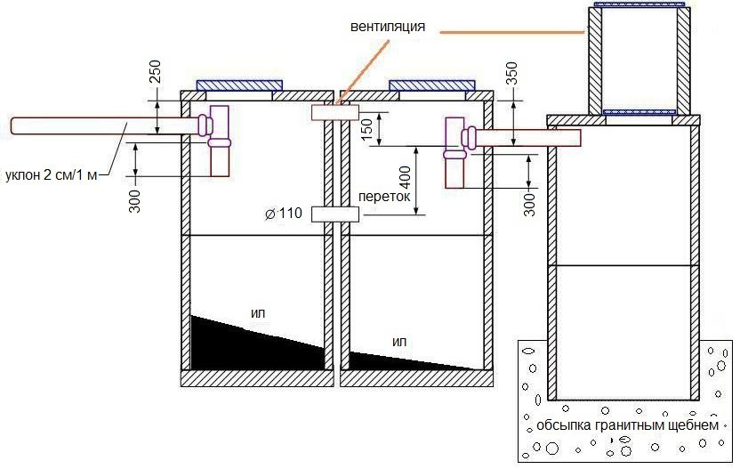 Схема канализация для бани своими руками из