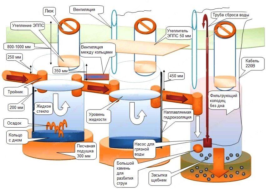 Схема септика с фильтрующим колодцем из бетонных колец
