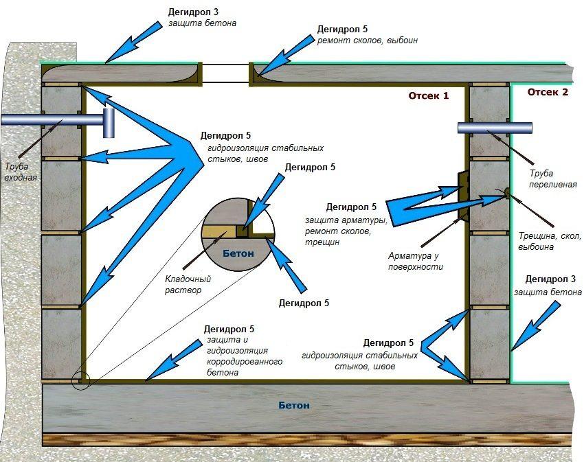 Схема герметизации швов и стыков колец из бетона