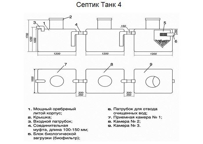 Габаритные размеры септика Танк 4