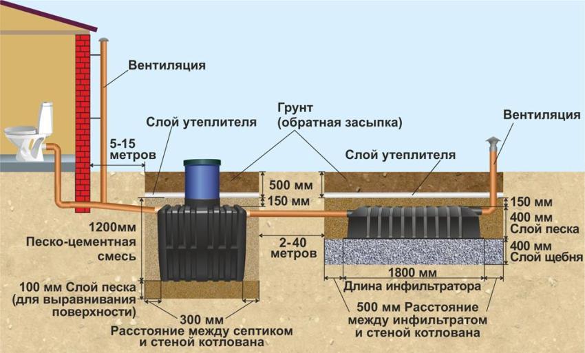 Септик Танк - схема установки