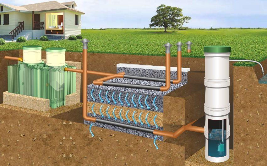 Схема монтажа септика с полем фильтрации и принудительным отводом воды