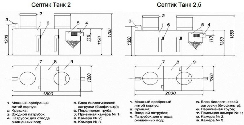 Габаритные размеры септиков Танк 2 и Танк 2,5