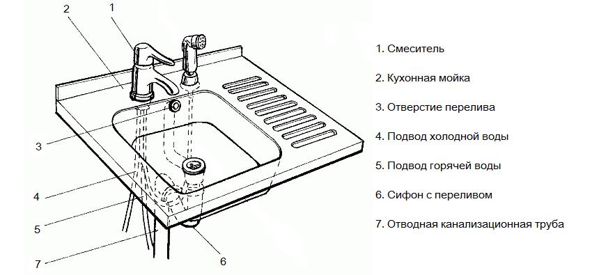 Схема установки гидроклапана на кухонную мойку