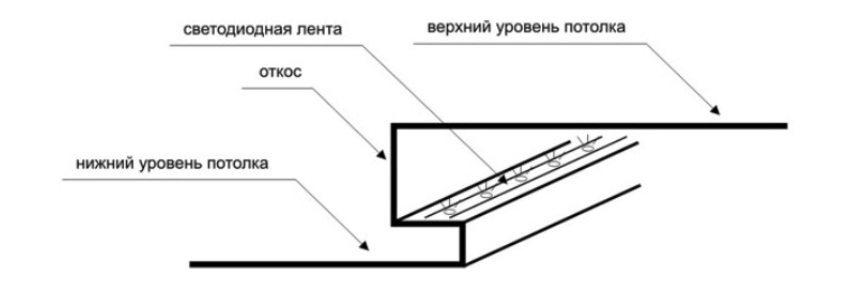 Пример расположения подсветки в потолочном карнизе