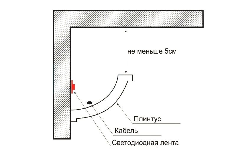 Схема расположения RGB-ленты под потолочным плинтусом