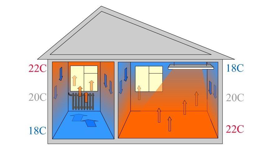 Распределение температуры воздуха внутри помещения при радиаторном отоплении и отоплении теплыми полами