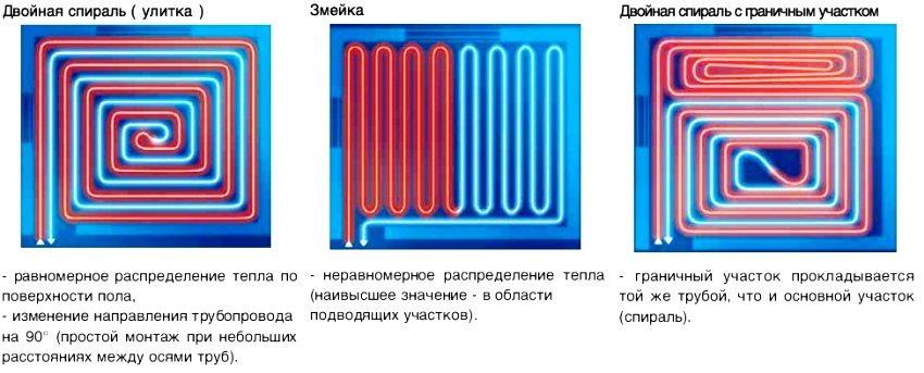 Сравнение различных способов укладки труб для теплого пола