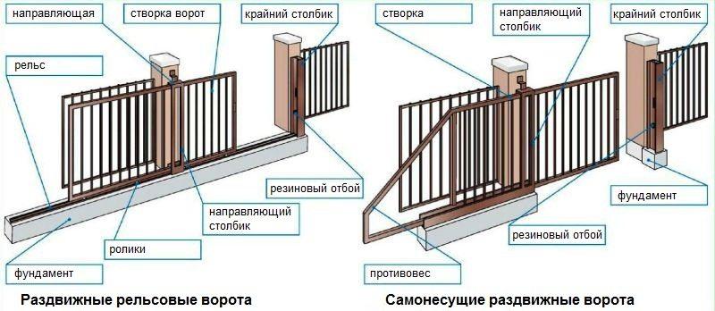 Примеры конструкций различных видов откатных ворот