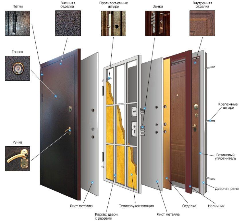 Конструкция и внутреннее строение металлической входной двери