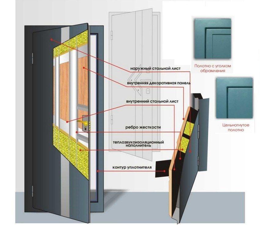 Конструкция стальной входной двери