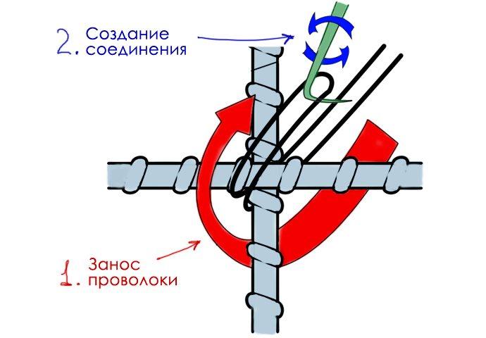 Вязка арматуры с помощью крючка