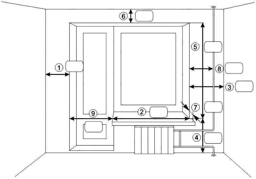 Шаблон снятия размеров для подбора карниза и штор: 1 - расстояние от левого угла до окна, 2 - ширина окна, 3 - расстояние от окна до правого угла, 4 - высота подоконника, 5 - высота окна, 6 - расстояние от окна до потолка, 7 - расстояние от стены до края подоконника, 8 - расстояние от окна до трубы отопления, 9 - ширина балконной двери