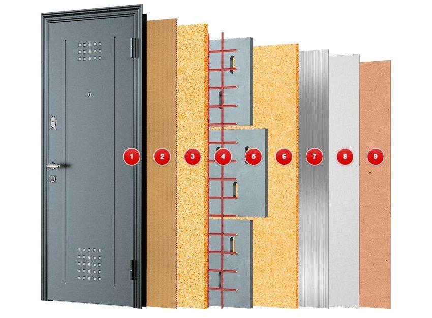 """Конструкция входной двери Super Omega 10 фирмы Торекс: 1 - сталь 1,5 мм, 2 - шумоизоляция, 3 - вспененный полиуретан, 4 - арматура 10 мм, 5 - """"пенобетон"""", 6 - вспененный полиуретан, 7 - сталь 1 мм, 8 - теплоизоляция 3 мм, 9 - декоративная панель"""