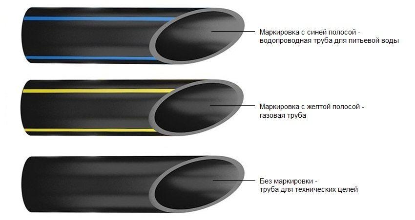 Труба ПНД имеет маркировку синего или желтого цвета, в зависимости от назначения