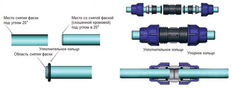 Монтаж компрессионных фитингов при соединении труб с помощью разъемного метода